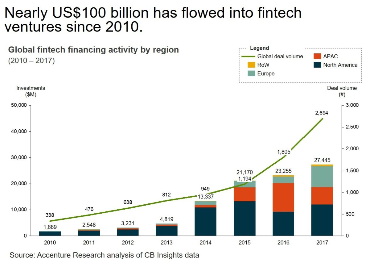 Total global investment in fintech since 2010 approached US$100 billion