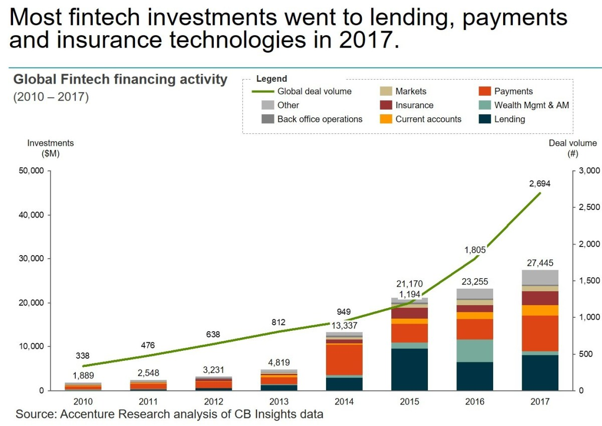 Global Venture Capital Investment in Fintech Industry Set Record in 2017