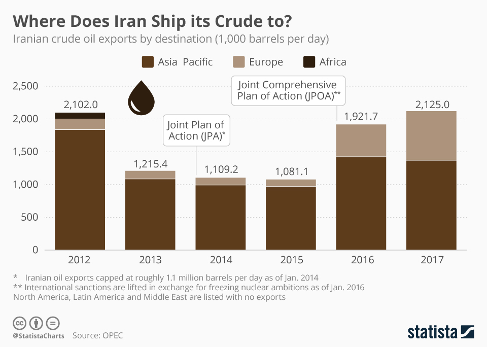 Iranian crude oil exports by destination