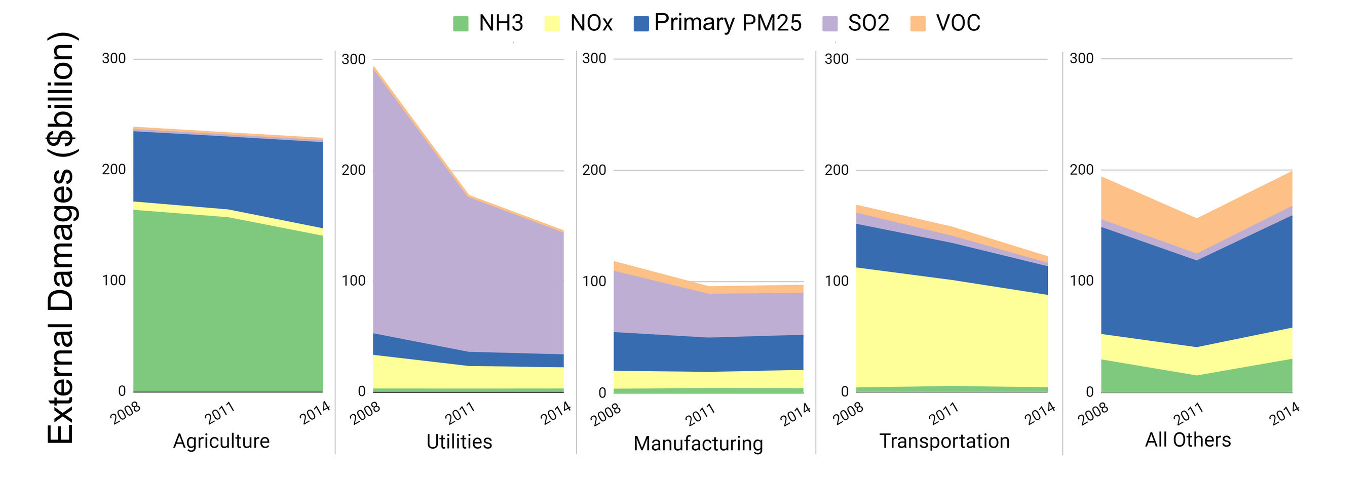 External damages from fine particulate matter air pollution by economic sector and precursor pollutant for 2008, 2011, and 2014 (in billions of dollars, 2018-adjusted).