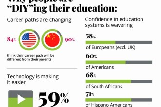 Global Survey Reveals Major Shift in Education Toward Do-It-Yourself Learning