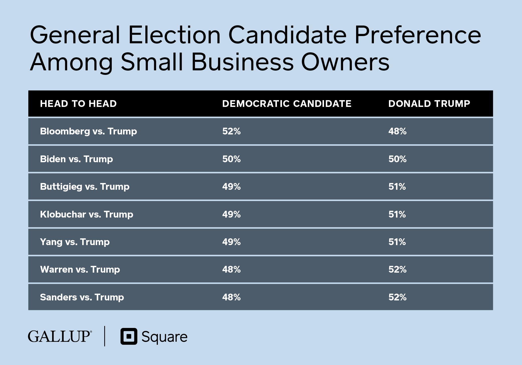 General Election Candidate Preference Among Small Business Owners (Square/Gallup Survey)