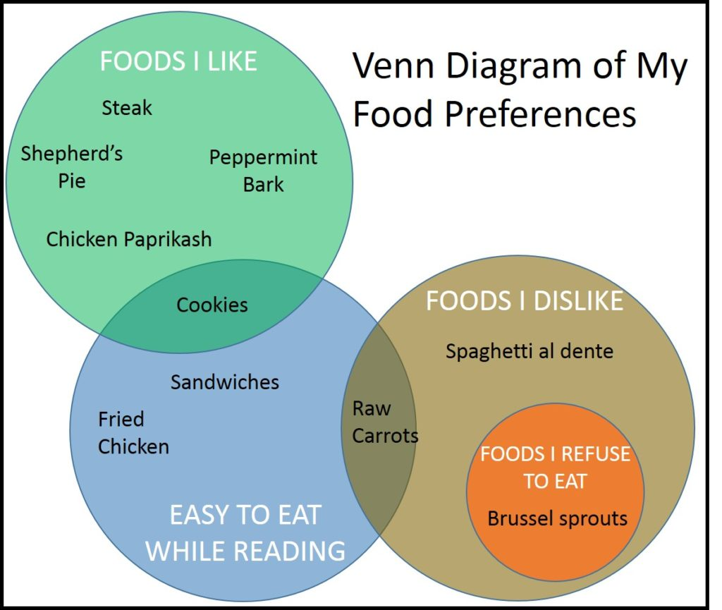 hight resolution of venn diagram of food preferences