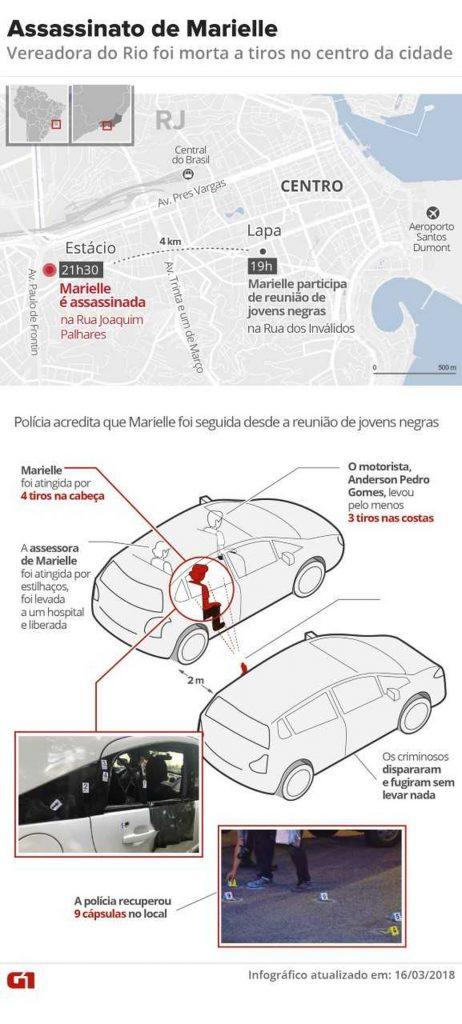 marielle-arte-462x1024 Assassinato de Marielle Franco: o que se sabe sobre o crime