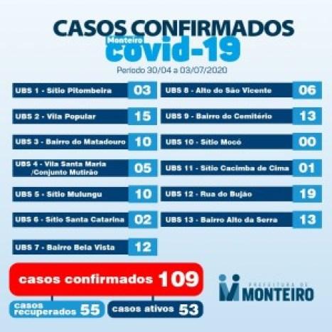 030702 Monteiro confirma mais cinco resultados  positivos e dois pacientes recuperados de Covid
