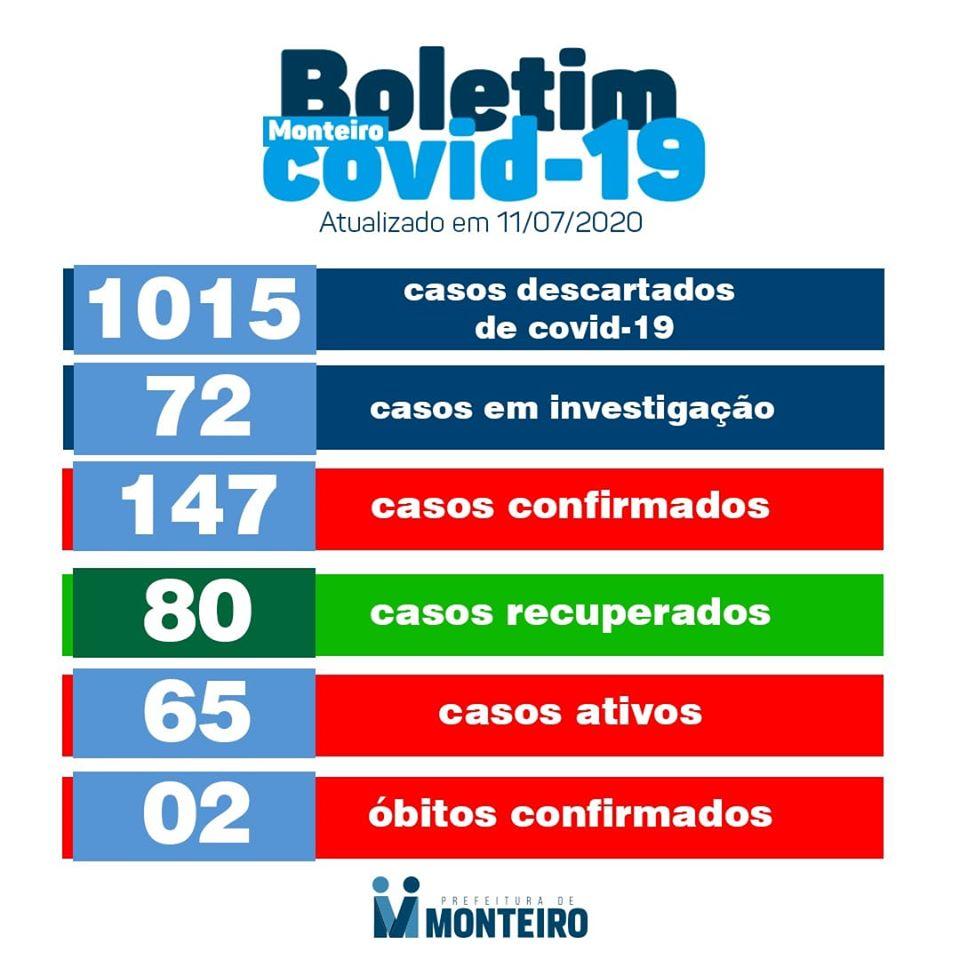 107768306_3083433871771658_6677365178093240997_o Com dois casos positivos neste sábado, Monteiro tem 65 casos ativos, mas chega à 80 recuperados e tem mais de mil descartados