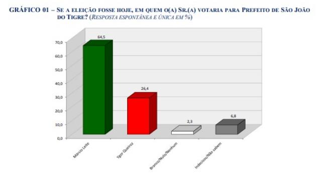 2 São João do Tigre: Márcio Leite tem 66,8% contra 25,9% de Ygor Queiroz