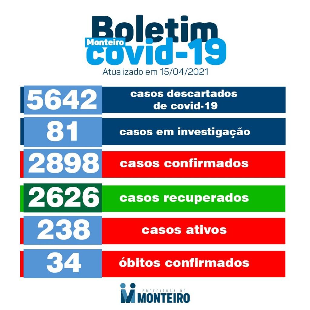 img_202104152059qbOy Secretaria de Saúde de Monteiro divulga boletim oficial sobre Covid desta quinta-feira