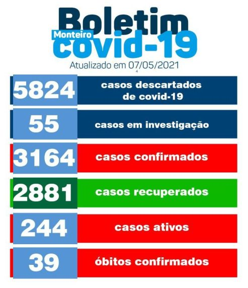 4D768DCE-708C-45E3-8645-383D1BC1CCB8-e1620467785248 Monteiro registra mais um óbito e 55 novos casos de Covid-19 nesta sexta-feira