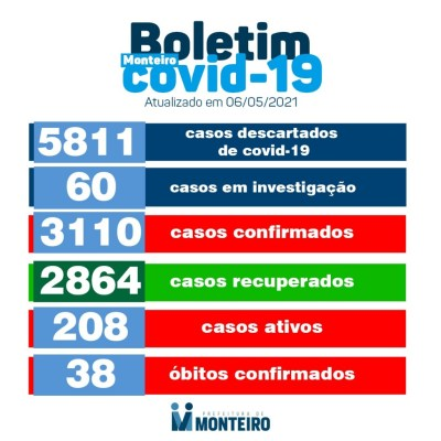 img_202105061822jNBT-400x400 Secretaria de Saúde de Monteiro divulga boletim oficial sobre covid desta Quinta-feira