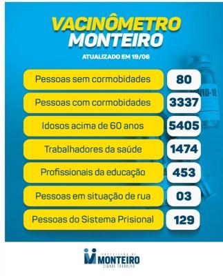1906-1-323x400 Secretaria de Saúde de Monteiro divulga boletim oficial sobre covid deste sábado