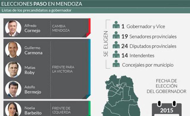Con el 86% escrutado, el radical Cornejo se impone sobre las tres listas del Frente para la Victoria