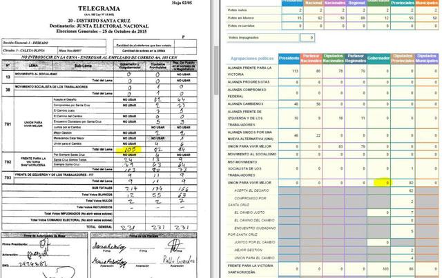 Si la CSJ declara nula la Ley de Lemas, en Santa Cruz se deberá votar nuevamente para gobernador