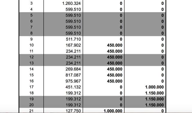 Aquí los 1.150 millones depositados que negó la provincia y los números dibujados de Alicia Kirchner
