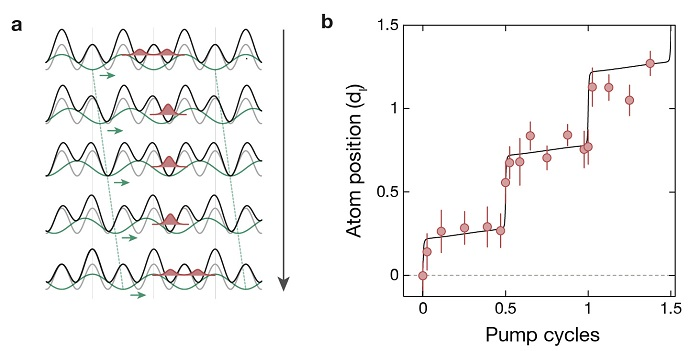 A Quantum Pump for Ultracold Atoms