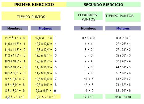 Tabla CNP