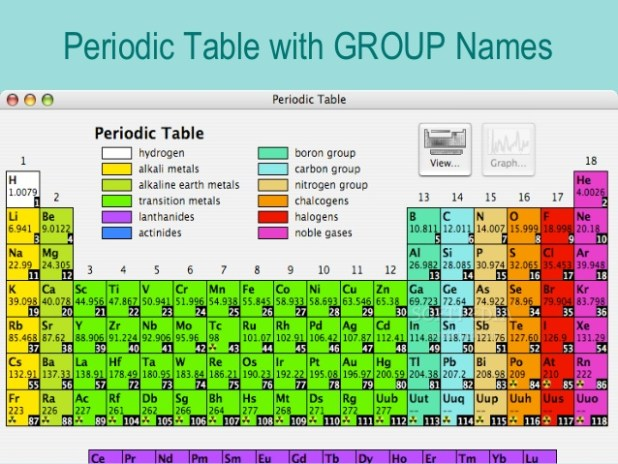 periodic table group names labeled image collections periodic periodic table labeled group names awesome home periodic - Periodic Table Labeled Groups