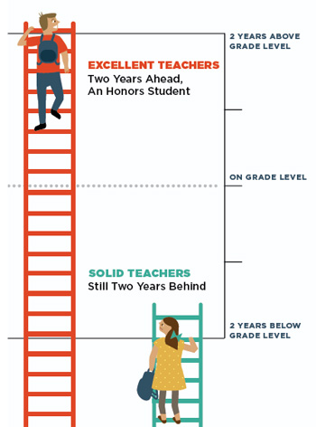 Why Excellent Teachers Matter
