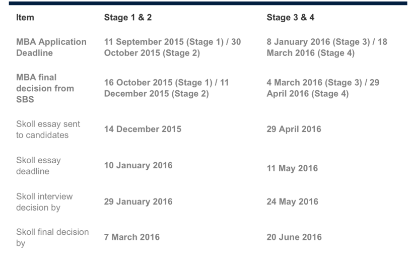 MBA Stages