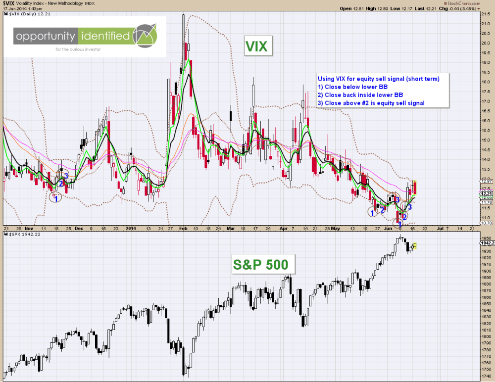 06-17-2014 VIX Short Term Sell