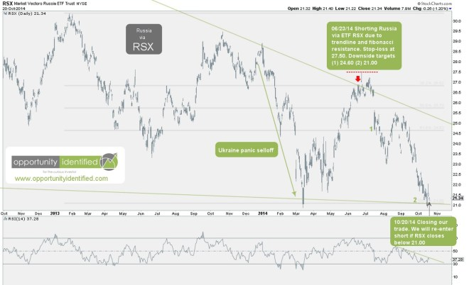 RSX reaches targets