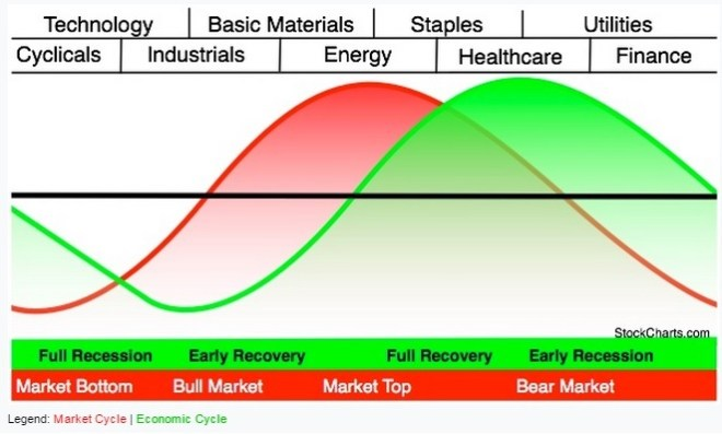 Sector Rotation Model - Stockcharts