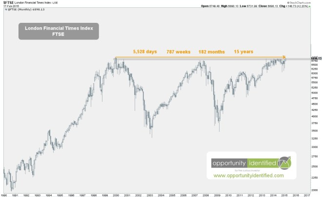FTSE Monthly 15 years