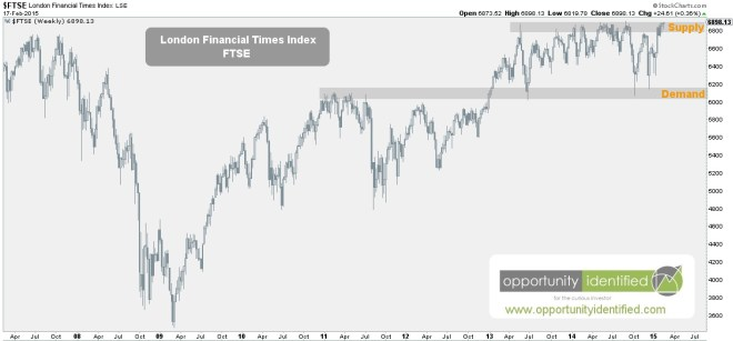 FTSE Weekly Supply and Demand