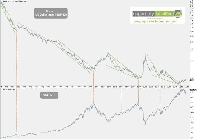 US Dollar Rising