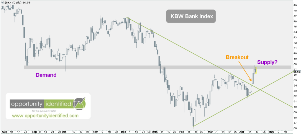 KBW Bank Index Chart - Banking Sector - Daily