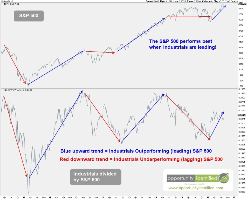 Industrials Should Lead Chart