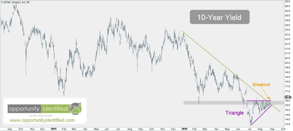 10-Year Yield Chart