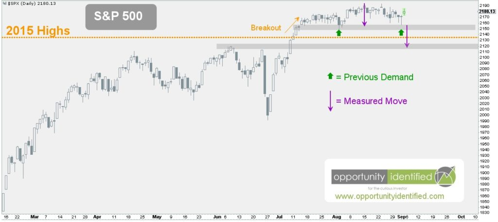 U.S. Equity Markets - S&P 500 Weekly Chart