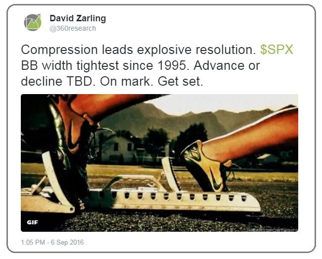 Tweet about market compression
