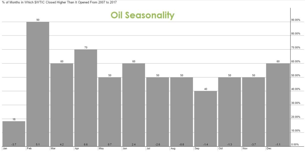 Oil Seasonality for Past 10 years