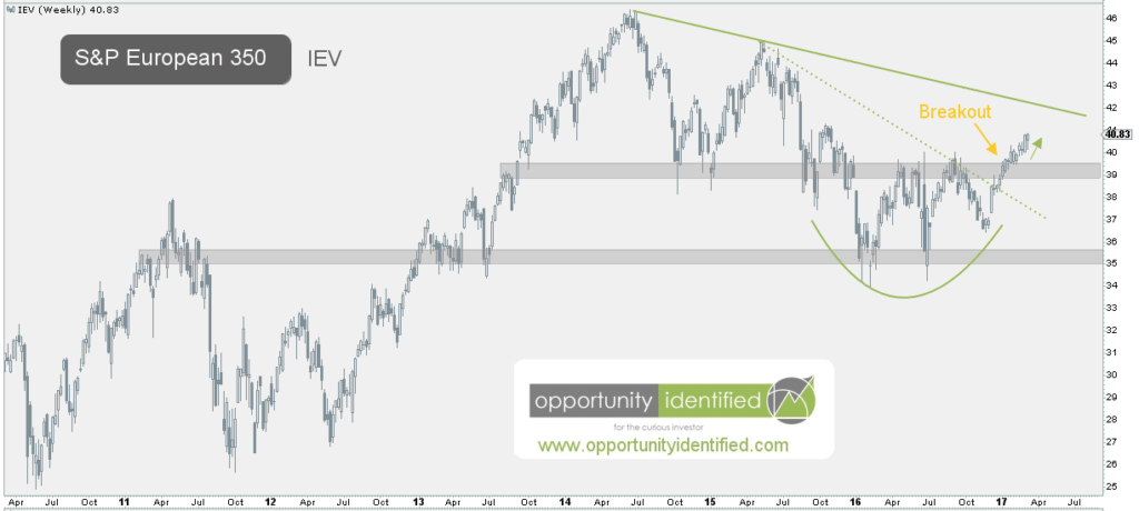 European stocks IEV weekly chart