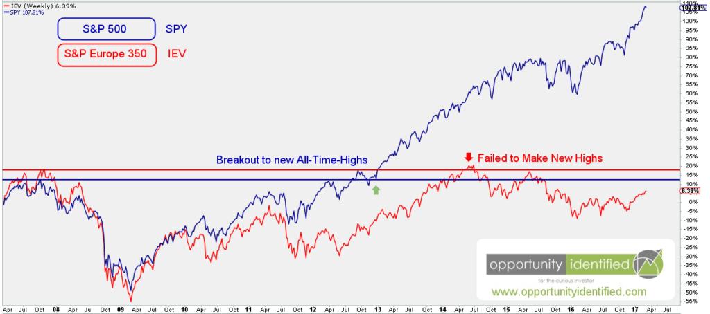 European Stocks and US Stock Market Comparison