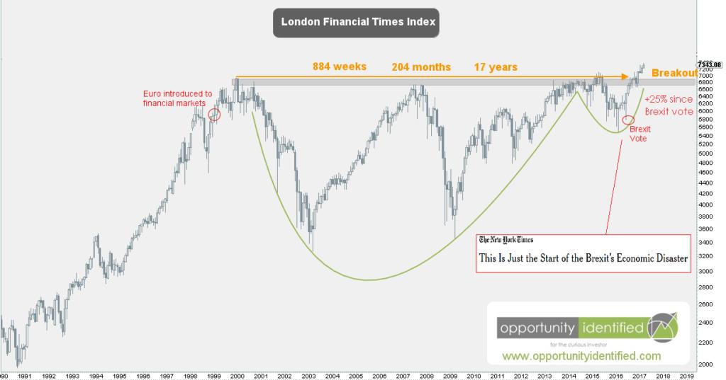 London FTSE Exchange 17-year breakout