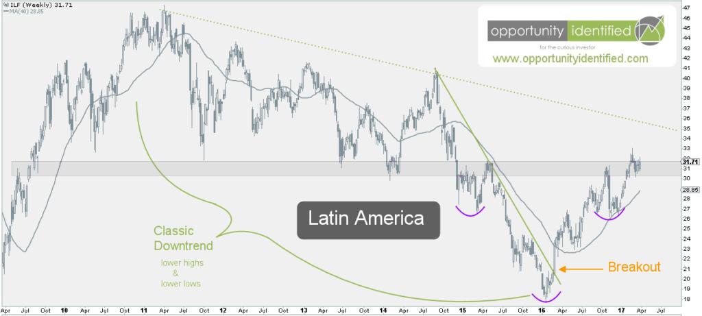 Latin America ILF Weekly Chart