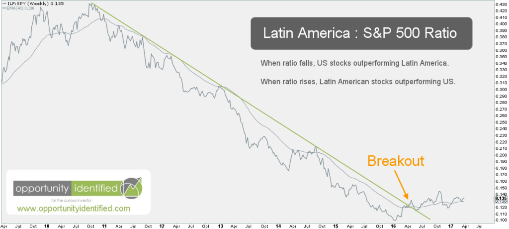 Latin America v S&P 500 Weekly