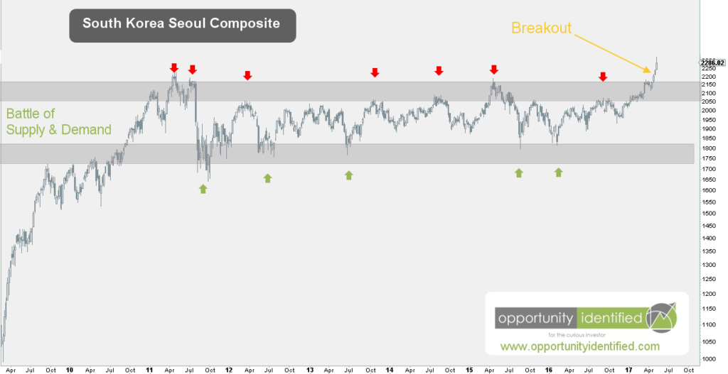 Weekly Chart of KOSPI from 2011 thru 2017