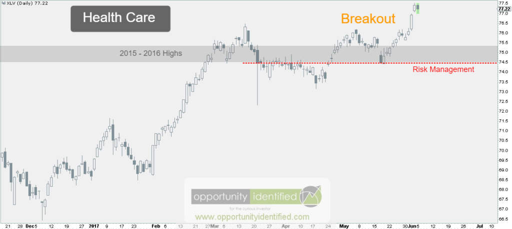 Daily Chart of Health Care