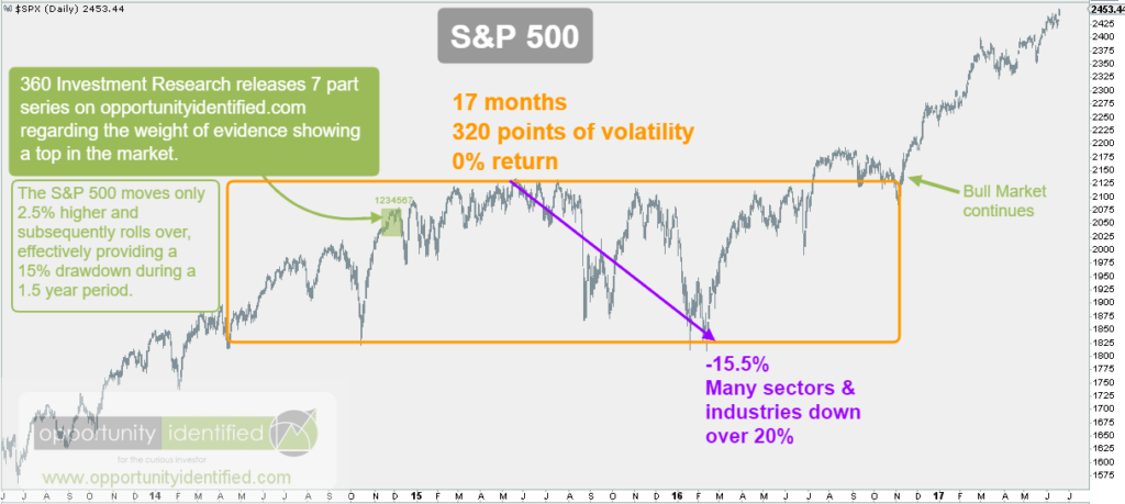 S&P 2015 - 2016 Consolidation