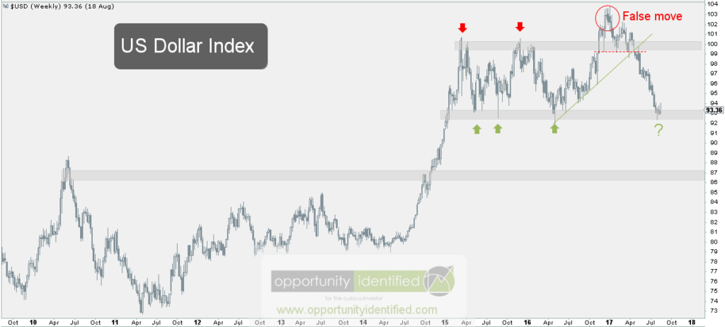 US Dollar Bigger Picture