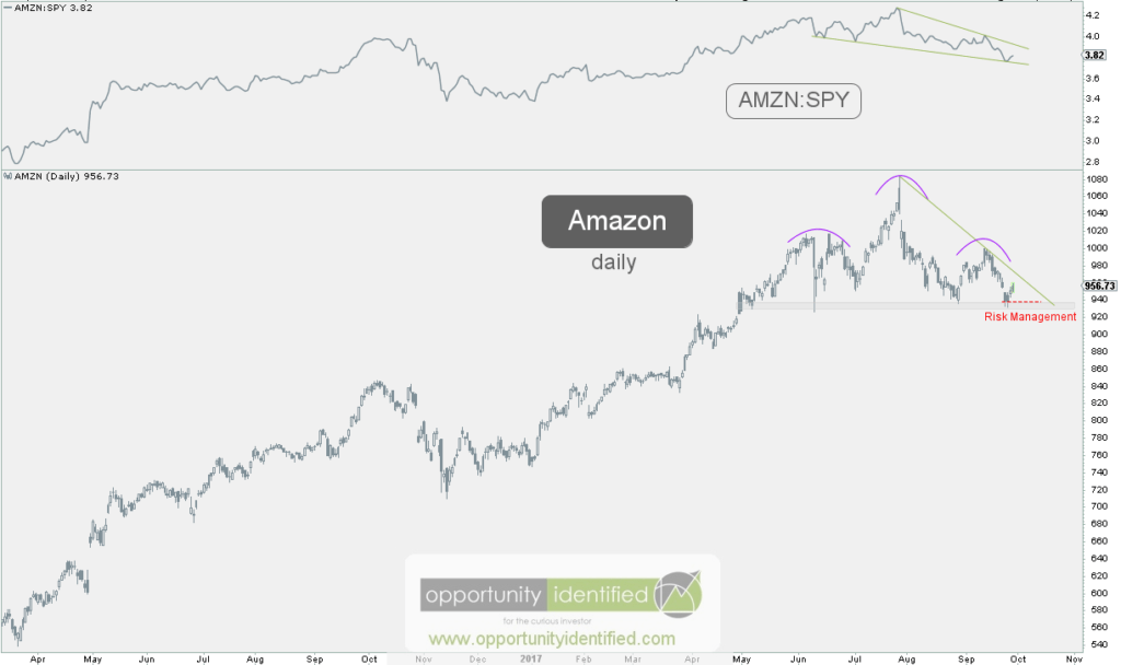 AMZN Head and Shoulders Pattern Daily Chart