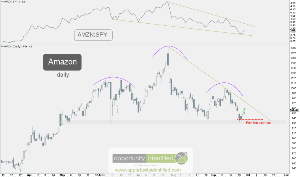 AMZN Daily Chart Risk Management