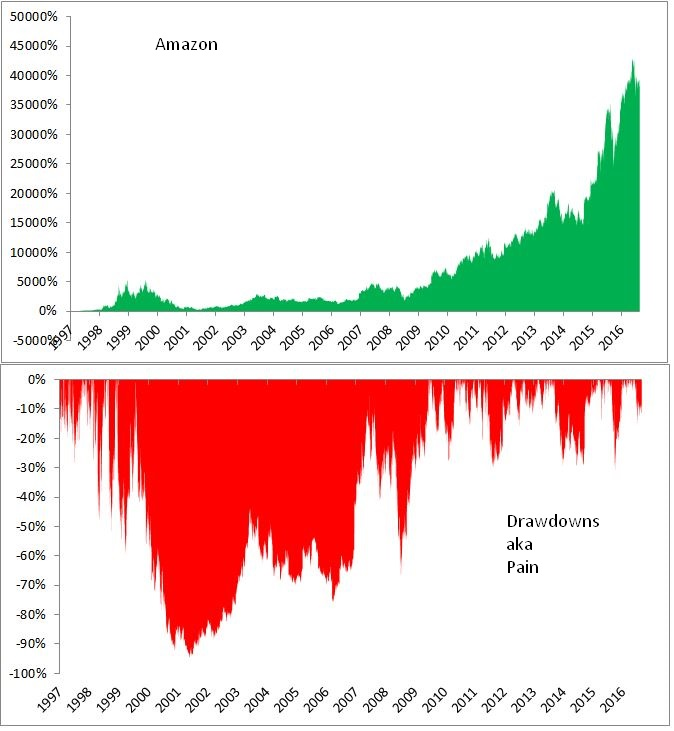 Amazon Drawdowns