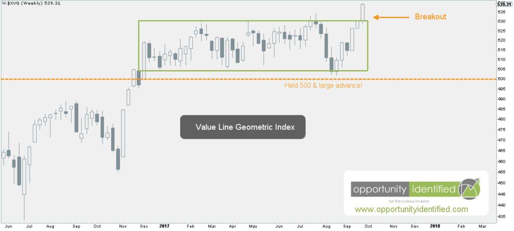 Value Line Geometric Index Up Close