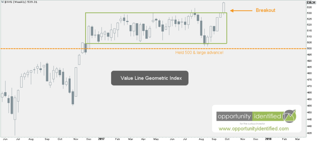 Value Line Geometric Index Up Close