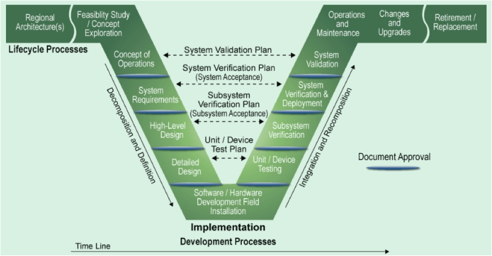 model in software testing v diagram grasslin defrost timer wiring lorestaninfo systems engineering and its project development organizing system modelthe this figure represents the